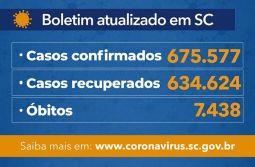 Coronavírus em SC: Estado confirma 675.577 casos, 634.624 recuperados e 7.438 mortes